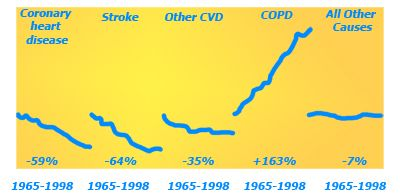evolution COPD